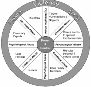 Abuse in Later Life Power and Control Wheel Created by the National Clearinghouse on Abuse in Later Life (NCALL)