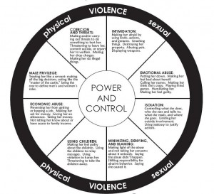 Power and Control Wheel Developed by Domestic Abuse Intervention Project, Duluth, MN