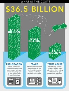 TrueLink_FinancialAbuse_Graphic